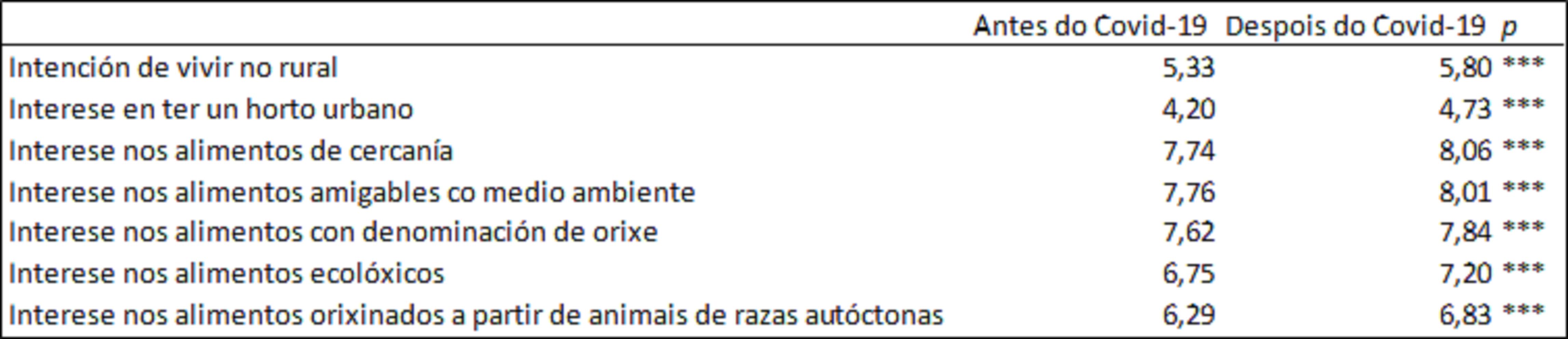 Táboa 1