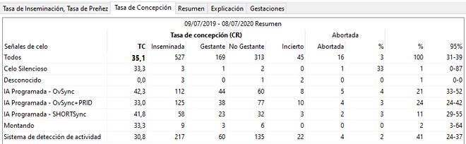 Tabla de concepción por señal de celo, donde se compara la eficacia de distintos protocolos hormonales en una granja española