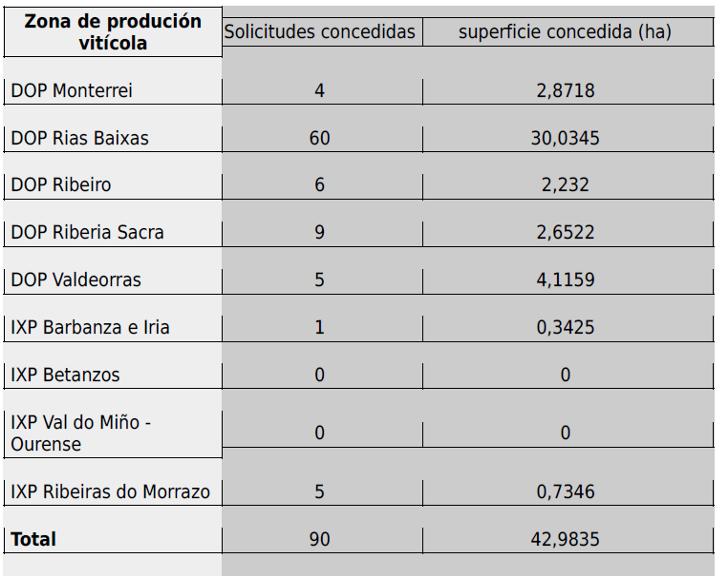 autorizaciones plantaciones viñedo galicia