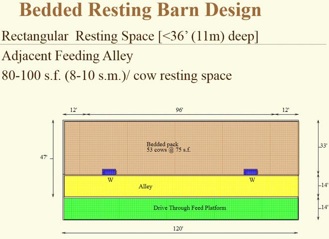 Diseño de instalaciones con sistema de cama caliente