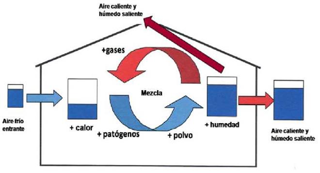 esquema ventilacion establo