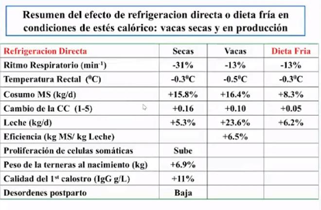 Efectos-refrigeracion-y-dieta-fria-en-la-granja-MSD-
