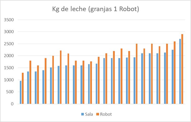 LELY RESULTADOS ROBOT 1