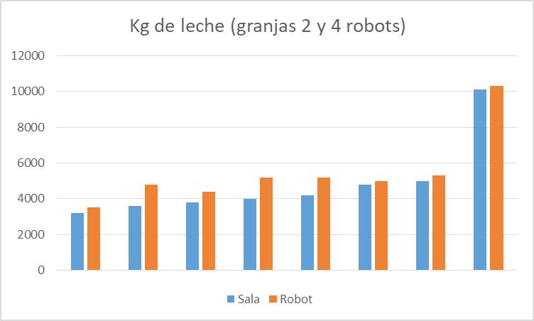 LELY RESULTADOS ROBOT 2