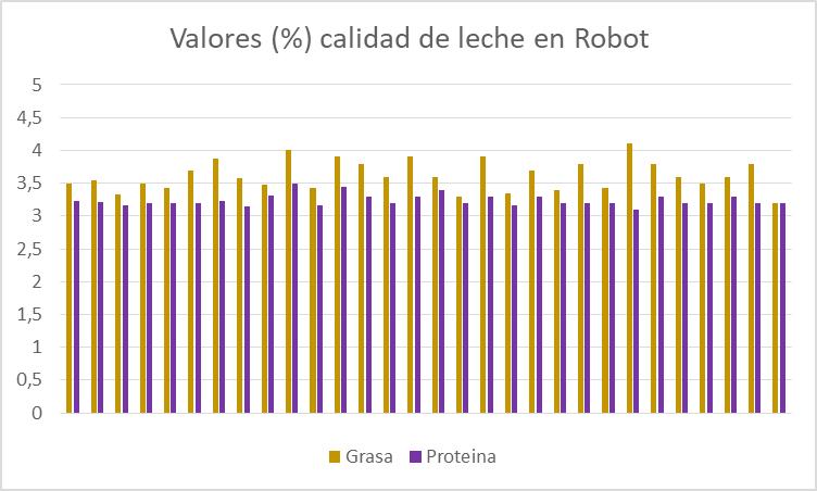 LELY RESULTADOS ROBOT 4