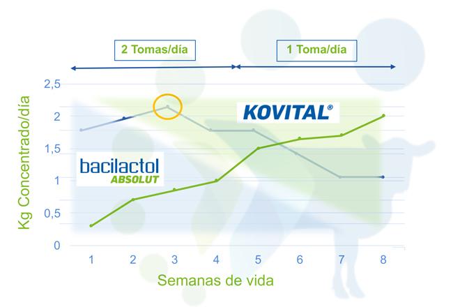 grafico-kovital