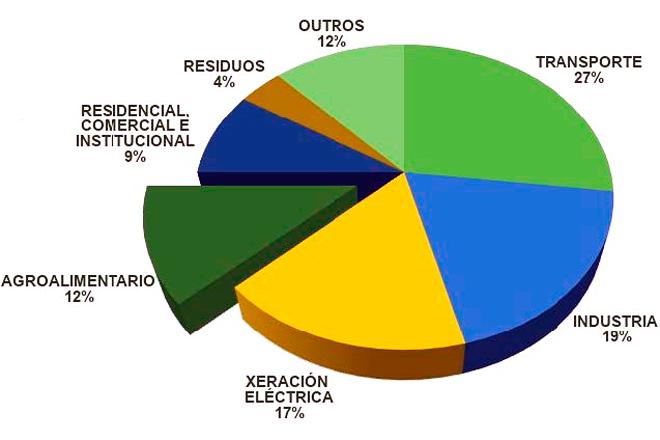 Emisión de gases de efecto invernadoiro por sectores. (Fonte: Ministerio para a Transición Ecolóxica)