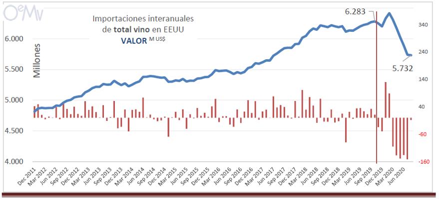IMPORTACION VIÑOS ESTADOS UNIDOS VALOR 2020
