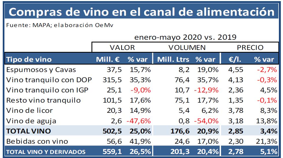 coronavirus oemv consumo viño fogares 1