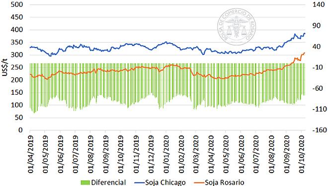 Cotización da soia en EEUU e Argentina, que xunto a Brasil son os máximos produtores mundiais