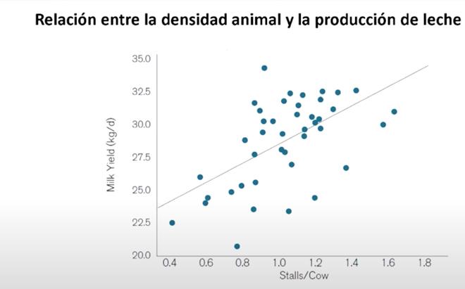 densidad-de-animles-y-producion-de-leche-