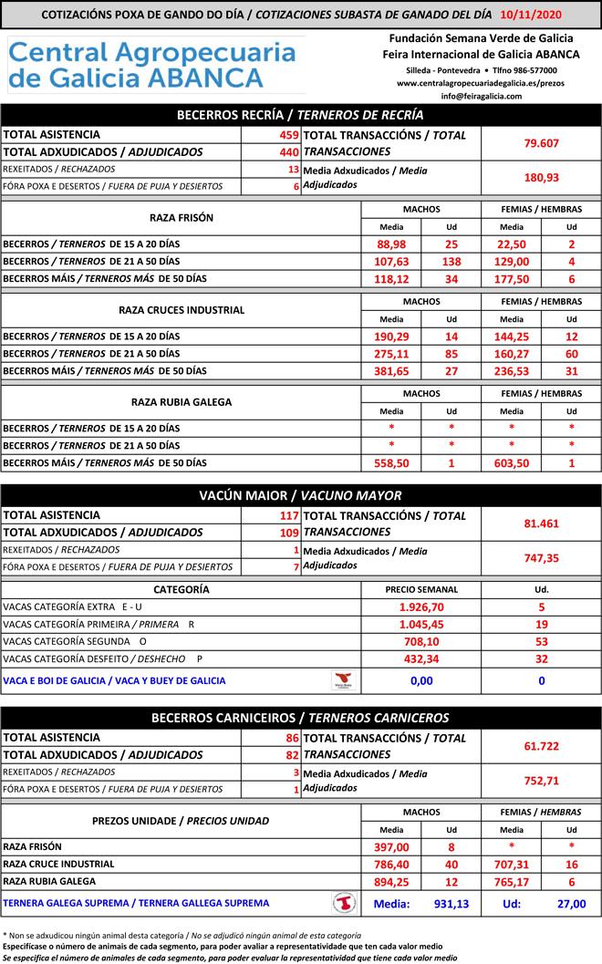 Central-Agropecuaria-Galicia-Vacuno-10_11_2020