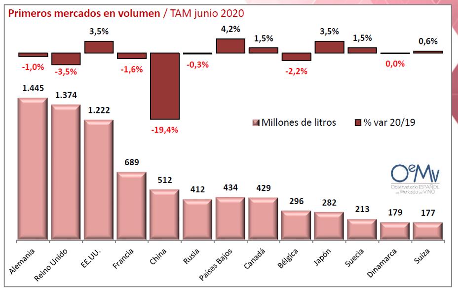 OEMV VIÑO 2020 paises volume