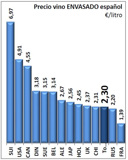 OEMV VIÑO 2020 prezo medio español envasado