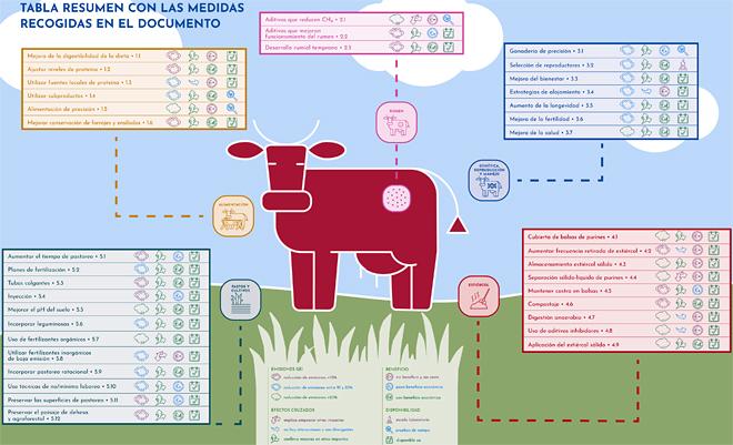Esquema resumen de las principales medidas a aplicar para reducir las emisiones de la ganadería de vacuno