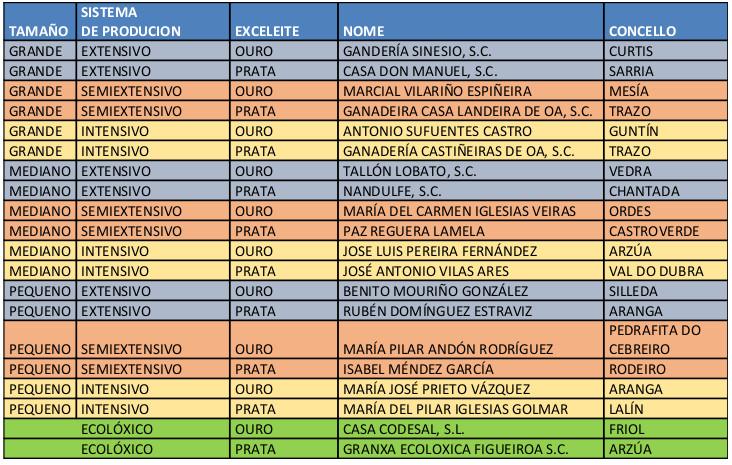 GAÑADORES_Premios Exceleite 2020