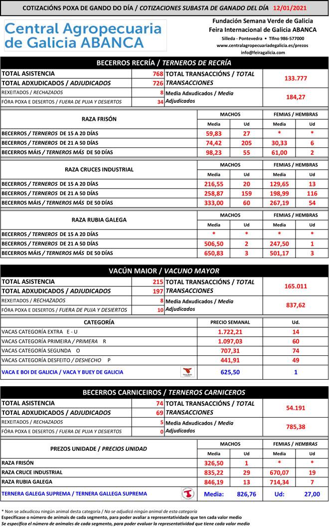 Central-Agropecuaria-Galicia-vacuno-12-01-2021