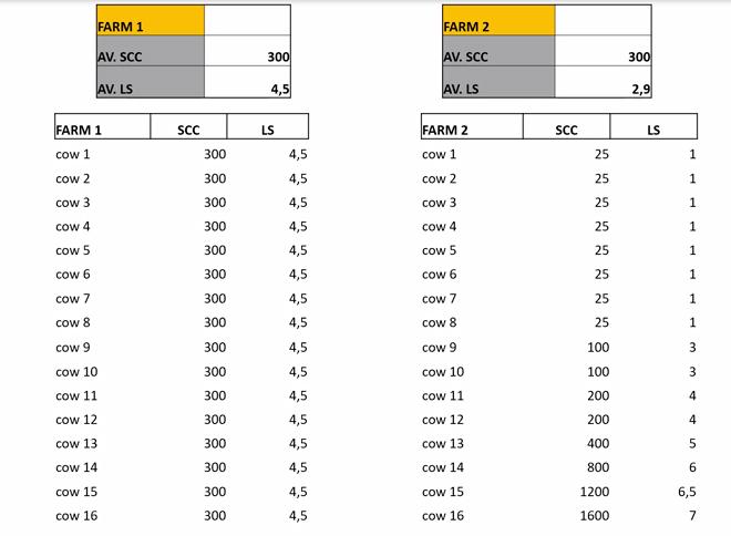 Lineal-Score-en-dos-ganaderias-_Conafe-_Indices-da-calidad-