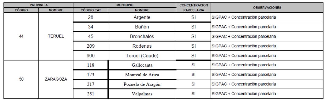 CONCELLOS SIGPAC 2021 aragon