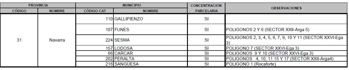 CONCELLOS SIGPAC 2021 navarra
