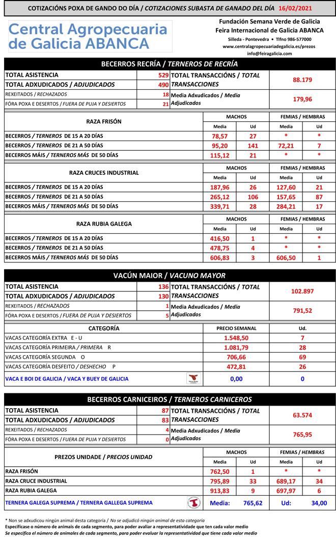 Central-Agropecuaria-Vacuno-16_02_2021-1