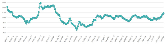 Evolución do índice de prezo do Global Dairy Trade nos últimos 10 anos.