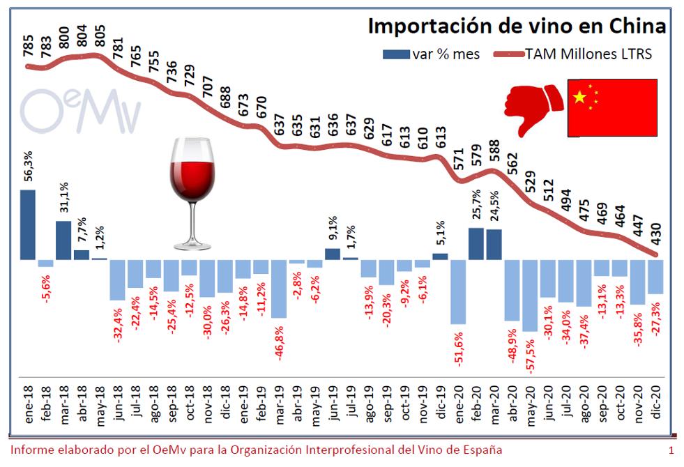 china importacions viño 1 oemv