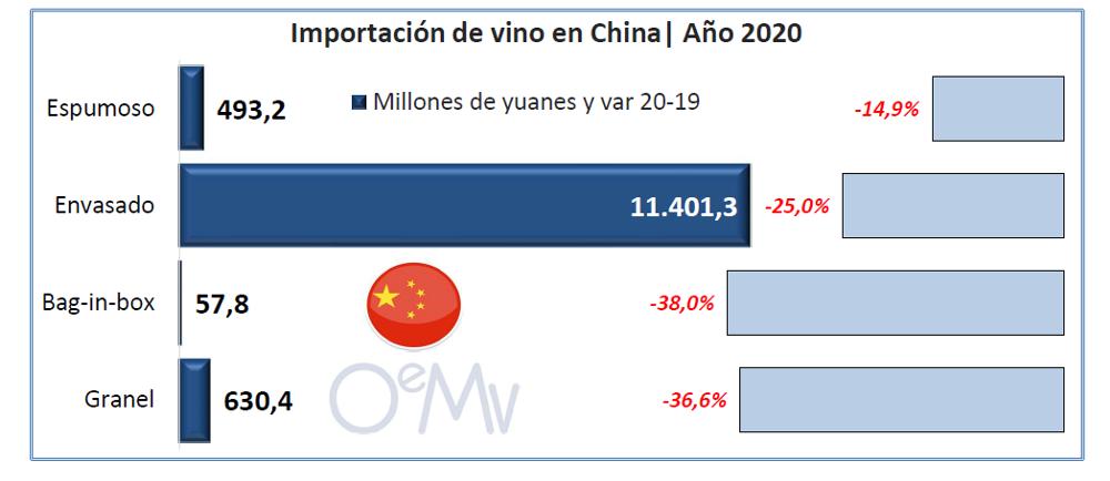 china importacions viño 2 oemv