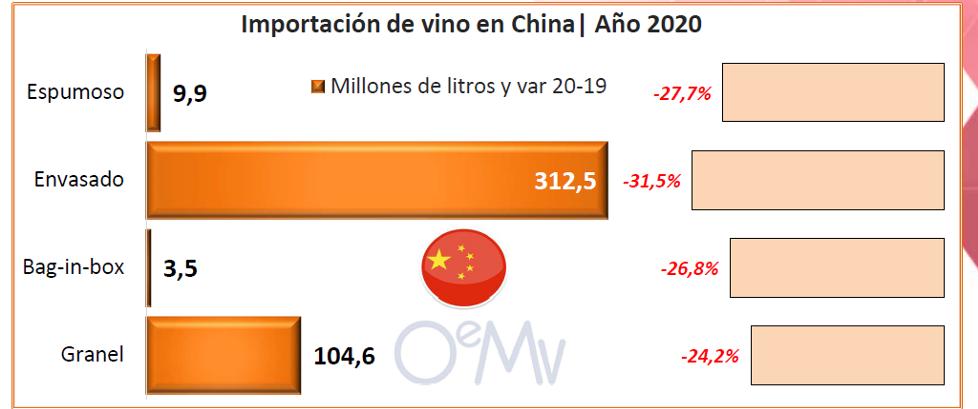 china importacions viño 3 oemv