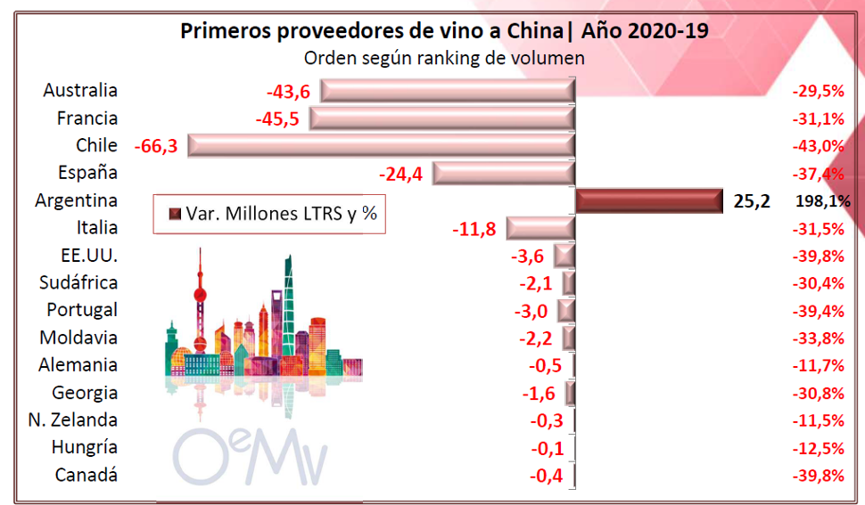 china importacions viño 5 oemv