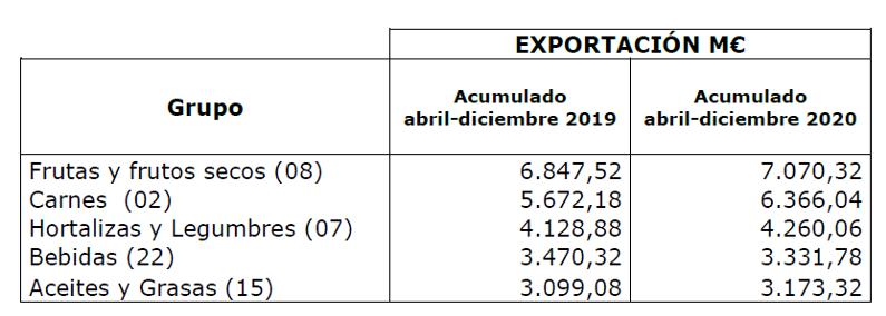ALIMENTOS EXPORTACION ESPAÑA 2020 1