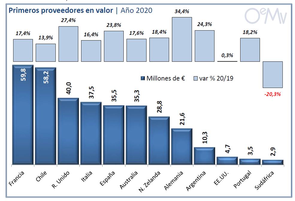 IRLANDA VIÑO OEMV 2020 valor