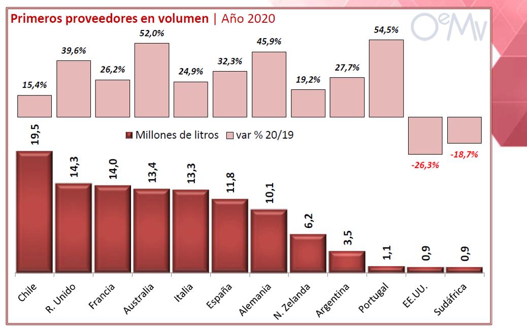 IRLANDA VIÑO OEMV 2020 volume