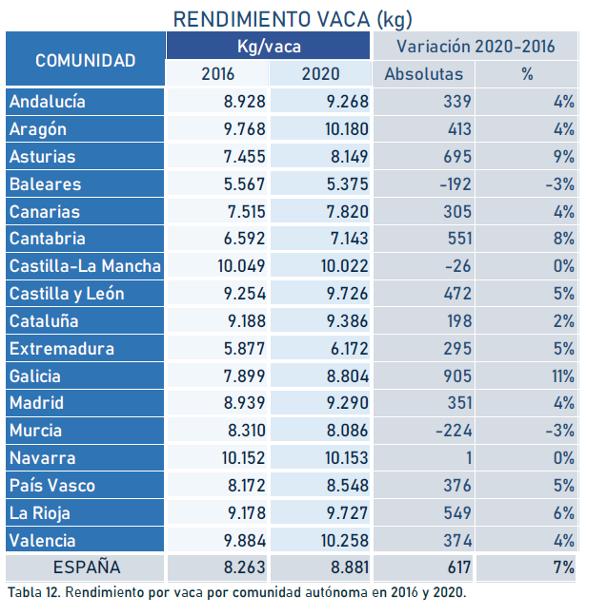 RENDEMENTOS VACAS 2020 CCAA