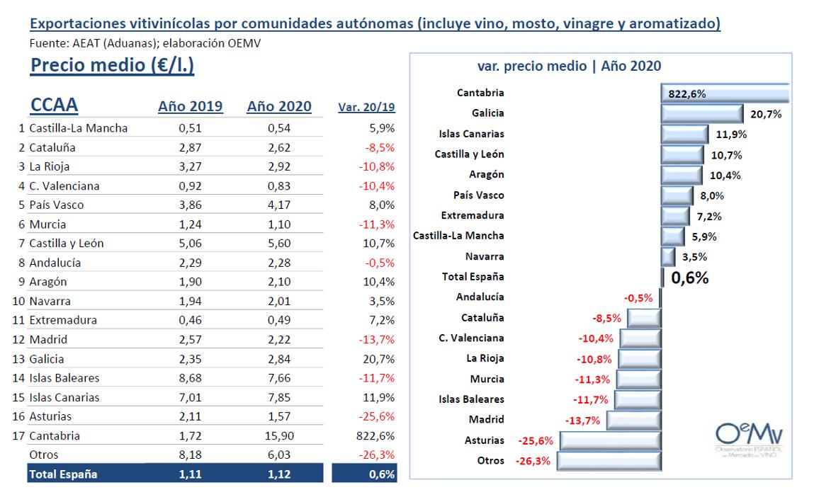 oemv exportacions viño 2020 ccaa prezo medio