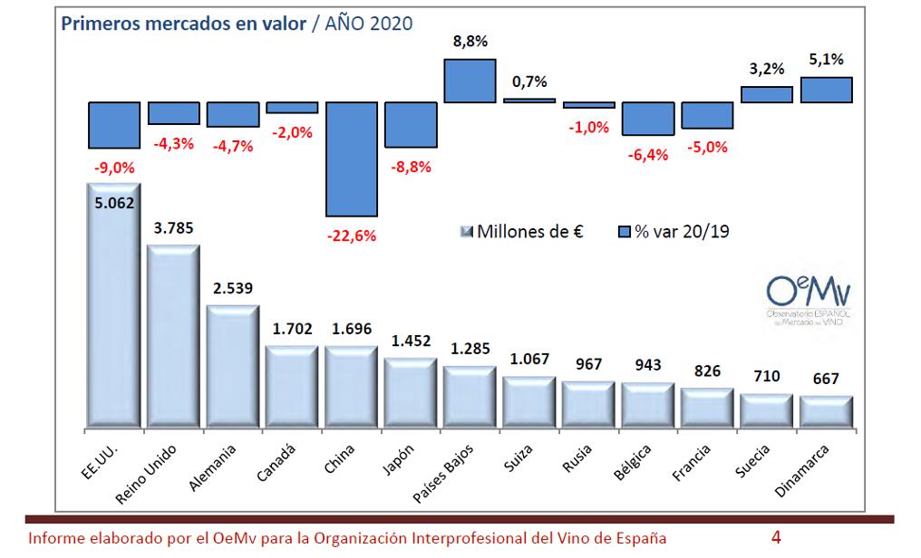 OEMV PRINCIPAIS MERCADOS VIÑO 2020 VALOR