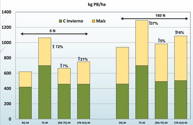 Resultados-rotacion-de-cultivos-de-inverno-CIAM