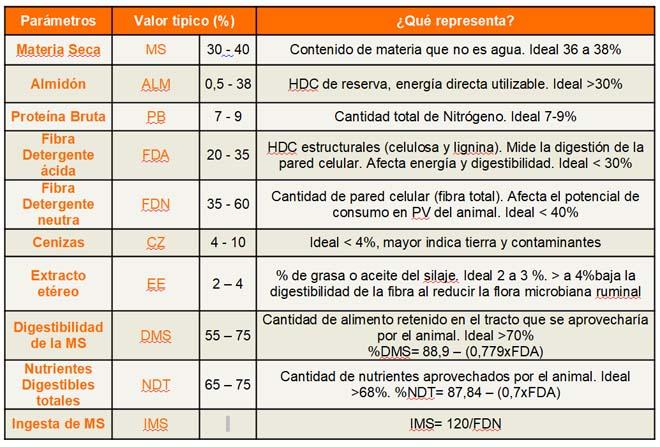 Parámetros de calidade que se deberían monitorear nos silos de millo.