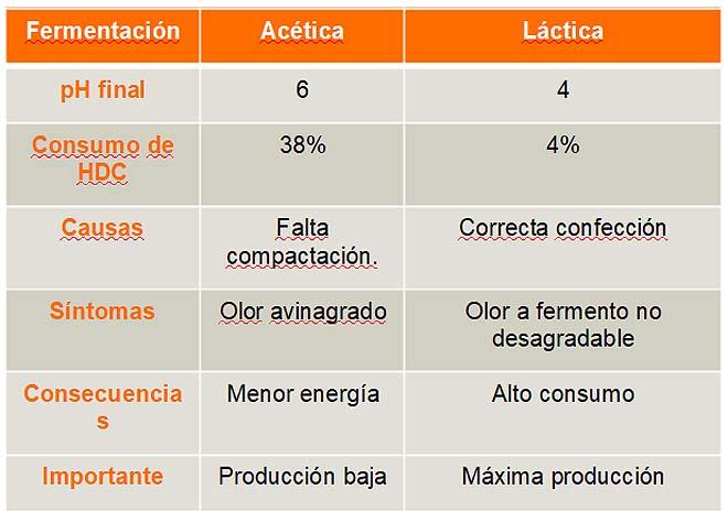 Consumo de azucres e pH de referencia, de acordo ó tipo de fermentación producida.