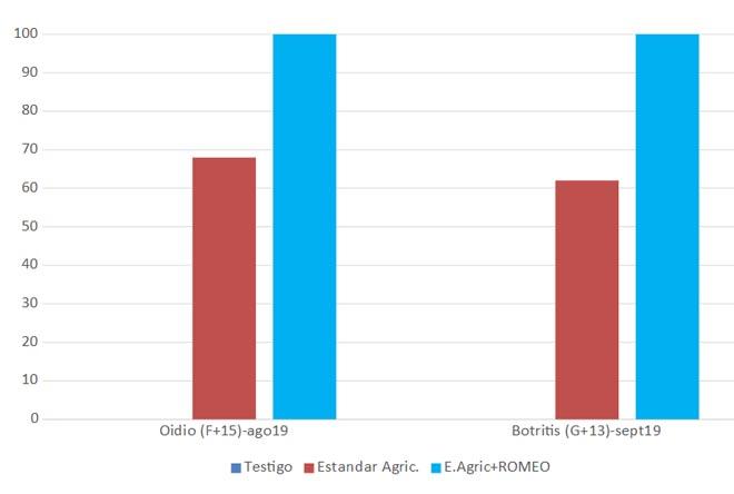 Porcentaje de control sobre oidio y botritis en racimo. Comparativa de una parcela tratada según la estrategia del agricultor con otra con Romeo a 250 gr. / hectárea. (2 ensaios campaña 2019).