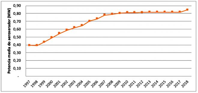Dinámica da potencia media por aeroxerador en funcionamento no territorio galego / Fonte: OEGA