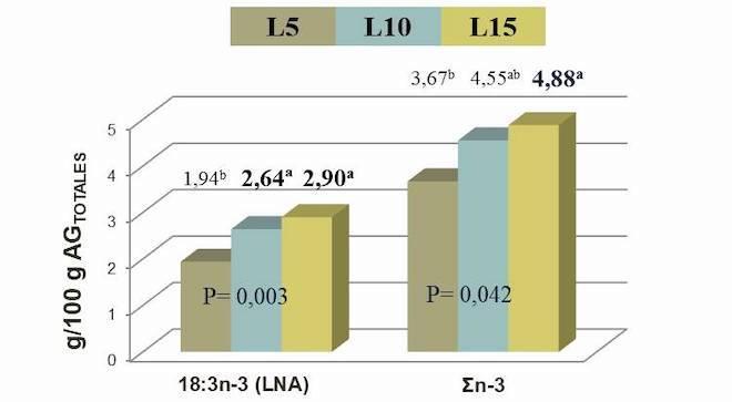 Efecto do nivel de liñaza suplementado no concentrado (5 [L5], 10 [L10] ou 15% [L 15] sobre a composición de alfa-linolénico e do total de omega3 (% de ácidos graxos) na carne de becerros de Rubia Galega.