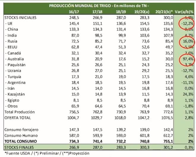 Producion mundial de trigo