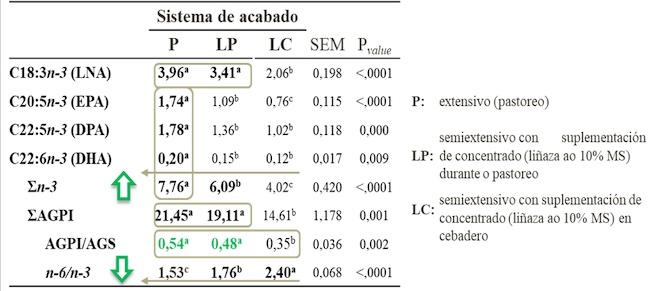 Efecto do tipo de acabado (P, LP o LC) sobre a composición (% do total de ácidos graxos) de ácidos graxos poliinsaturados da familia omega3 así como sobre os índices nutricionais poliinsaturados/saturados (AGPI/AGS) e omega6/omega3 (n-6/n-3) da carne de becerros de raza Rubia Galega.