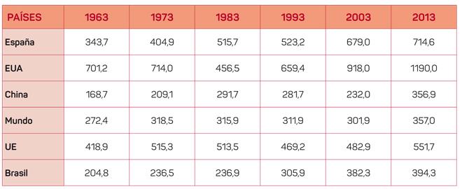 Consumo aparente per cápita de cereais en kg por habitante