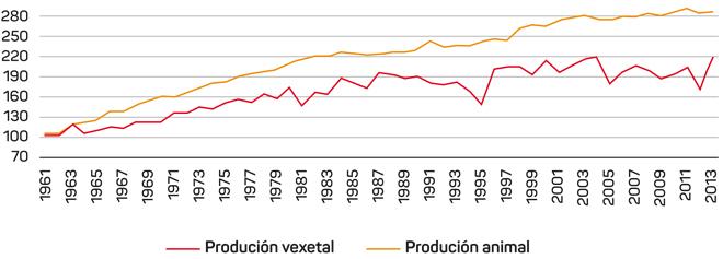 Taxa de crecemento da produción de alimentos de orixe animal e vexetal en España