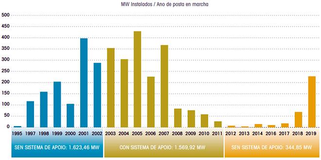 Parques eólicos que cobran primas pola produción de enerxía renovable / Fonte: OEGA a partir dos datos da CNMC