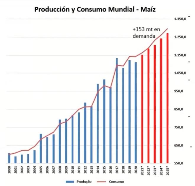 producion mundial de millo