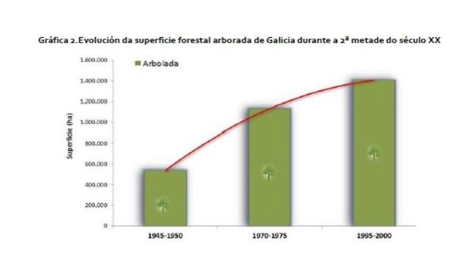 Evolucion superficie arborada Galicia