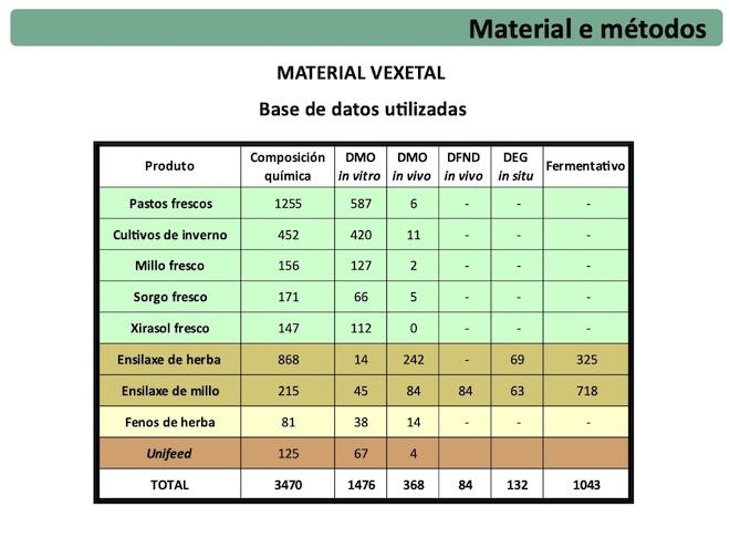 Material vexetal